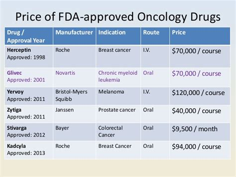 colon cancer chemo drug in pill form picture 9