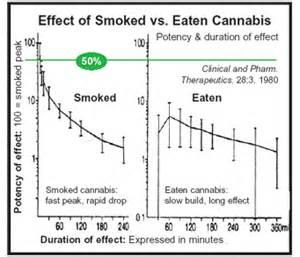 what can be the effect of high dosage picture 18