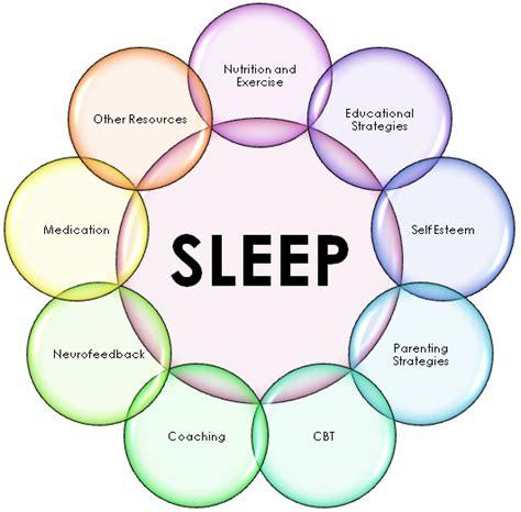 causes of disturbance of rem sleep picture 7