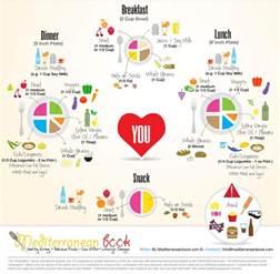 mediterania diet picture 6