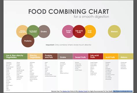 does food combining help digestion picture 2