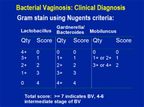 What is bacterial vaginosis picture 3