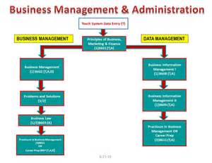 business management and administration home study courses picture 2
