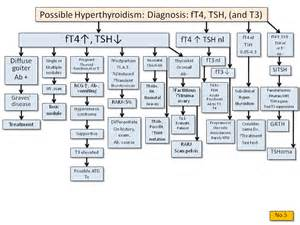 hypothyroid tests picture 5