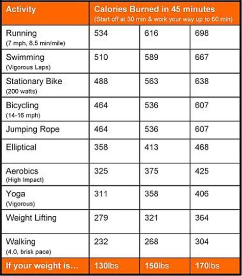 Fat and calorie burning weight picture 7