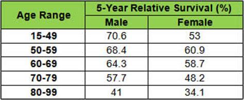 bladder cancer survivor rate picture 14
