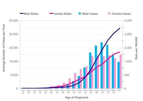 aging statistics picture 1
