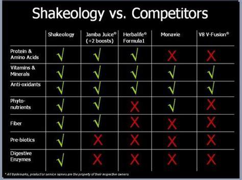 shakeology vs herbalife vs body vi picture 2