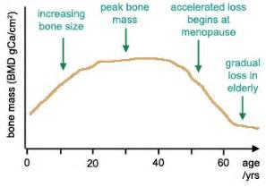 bone loss in h picture 14