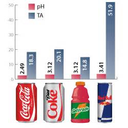 acidity in diet soft drinks picture 13