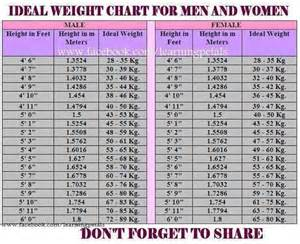 weight loss tables for men picture 6