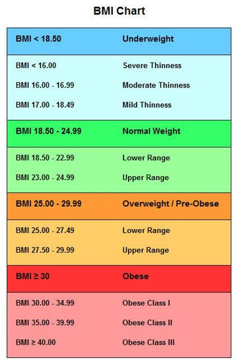 losing weight normal bmi recommendation picture 9