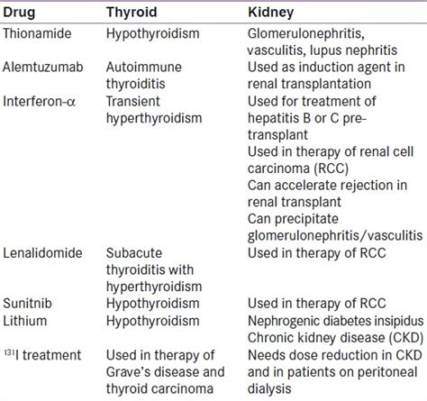 thyroid disease and meds picture 2