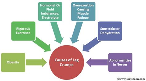 are side sches & leg cramps symptoms of picture 6