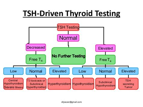 high thyroid levels picture 11