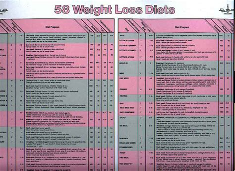 ayurvedic weight loss diet chart picture 13
