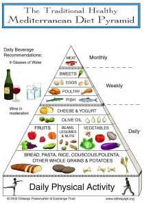 mediterranean diet pyramid picture 2