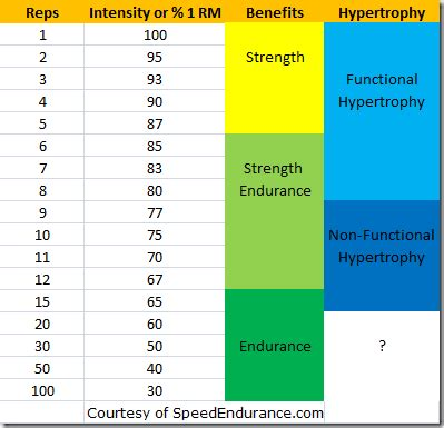 weight training rep range for fat loss picture 1