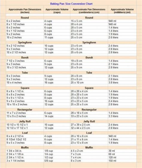 baking yeast conversion chart picture 3