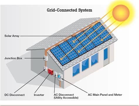affiliate program solar panels picture 1
