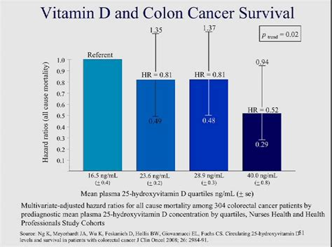 Vitamin d colon cancer picture 5