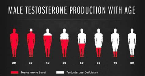 testosterone level 700 picture 7