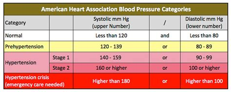 american heart ociation blood pressure picture 14