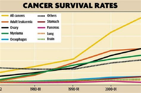 adenocarcinoma survival rate prostate picture 17