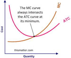 cheapest total curve picture 15