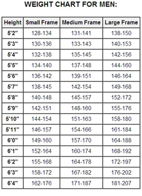 weight loss tables for men picture 1