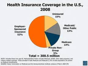 health insurance coverage picture 3
