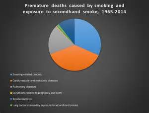 general health secondhand smoke picture 9
