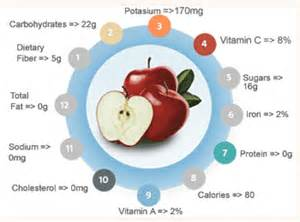 are apples healthy during a diet picture 9