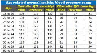 58 male blood pressure 112/62 pulse 56 picture 11