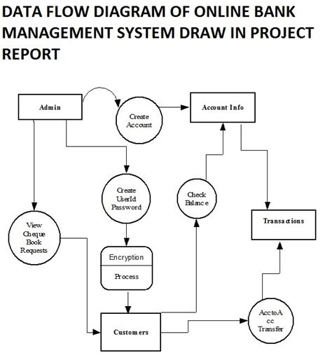 blood bank flow chart picture 3