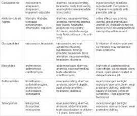 antibiotic side effects discoloring h picture 7
