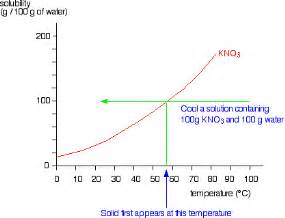 solution of water and saltpeter ice picture 1