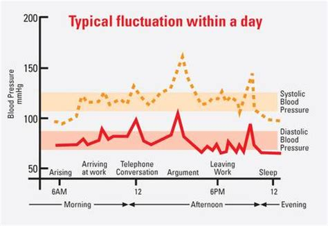 fluctuating blood pressure relief picture 14