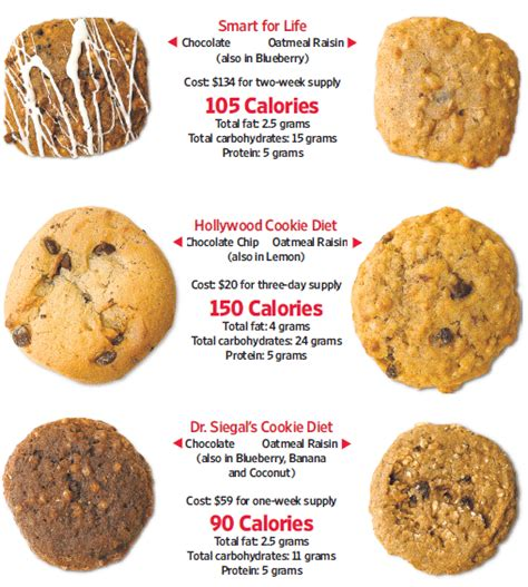 dr. seagel cookie diet picture 17