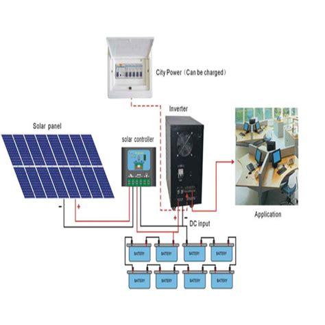 affiliate program solar panels picture 17