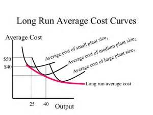 total cost curve tutor2u picture 3