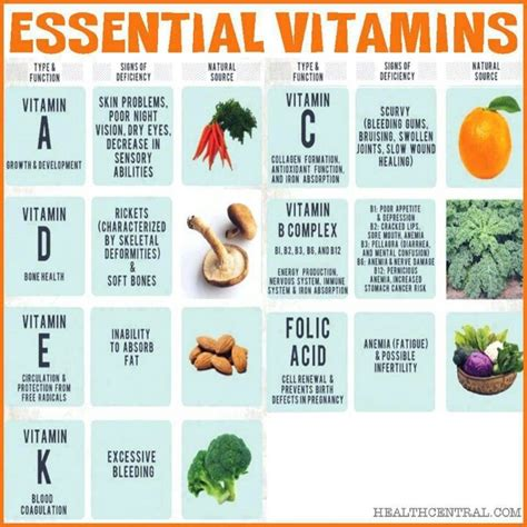 vitamins essential to heart health picture 3