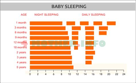 age and sleep picture 2
