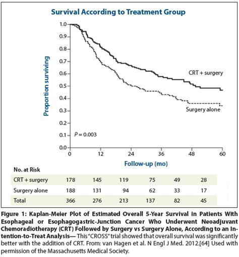 colon cancer outcome picture 19