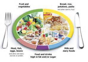 balance diet picture 7