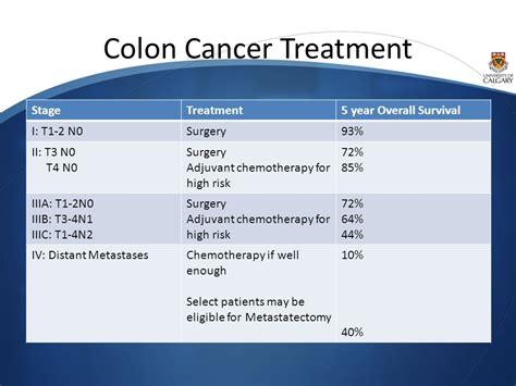 treatment colon cancer picture 6