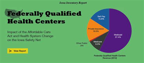 federal qualified health care centers picture 1