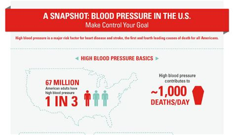 Statistics about high blood pressure picture 1