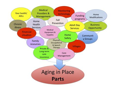 aging in place picture 5