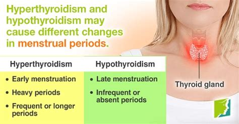 period often with thyroid problems picture 1
